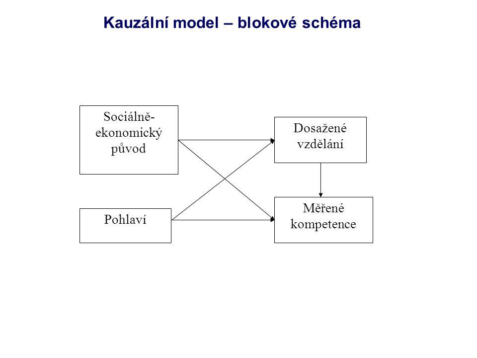 Kauzální model – blokové schéma