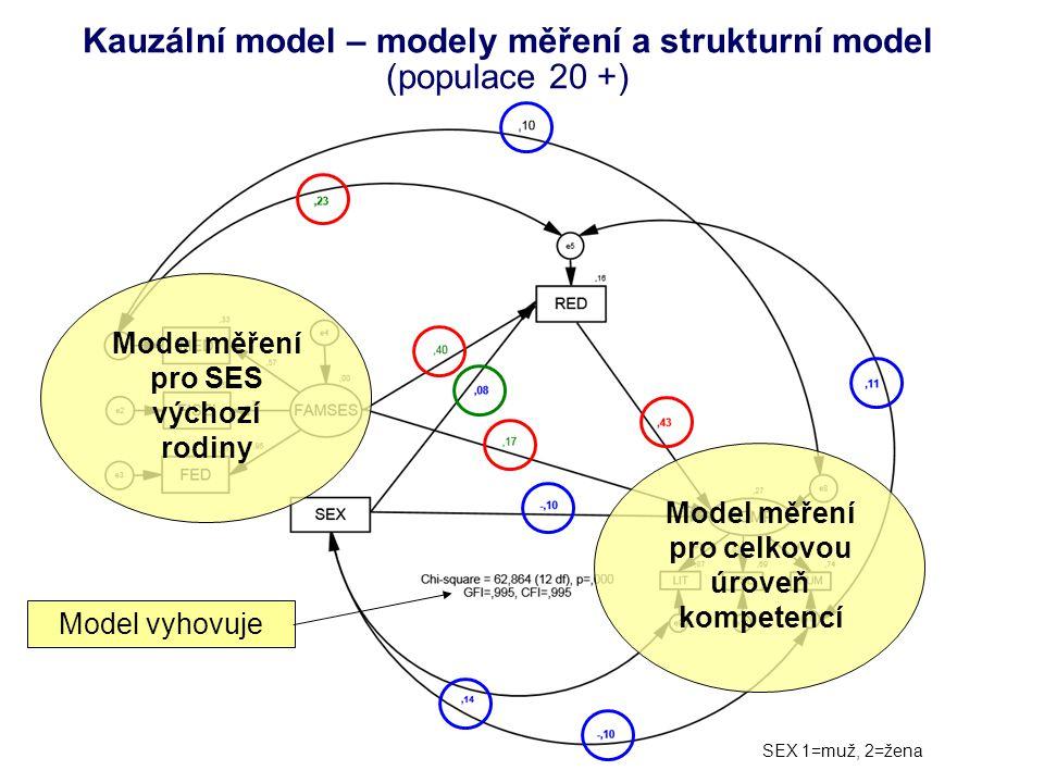 Kauzální model – modely měření a strukturní model (populace 20 +)