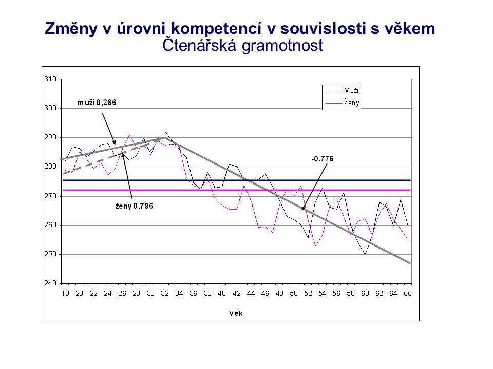 Změny v úrovni kompetencí v souvislosti s věkem Čtenářská gramotnost