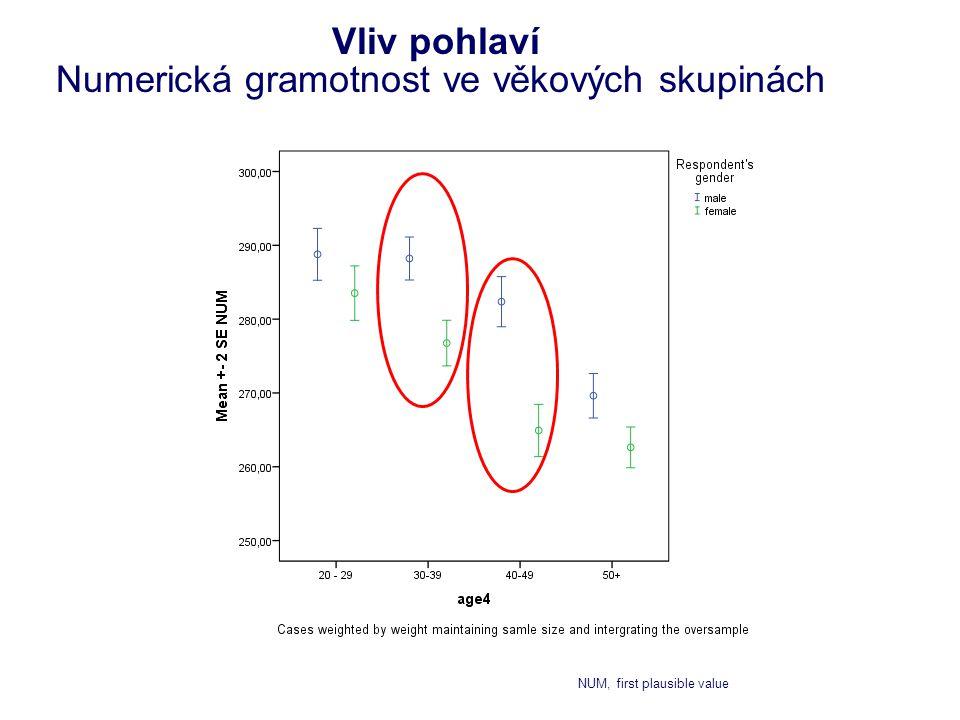 Vliv pohlaví Numerická gramotnost ve věkových skupinách