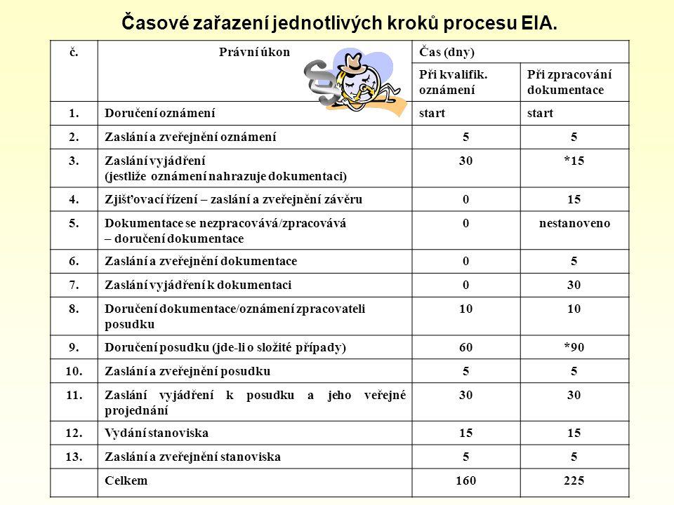 Časové zařazení jednotlivých kroků procesu EIA.