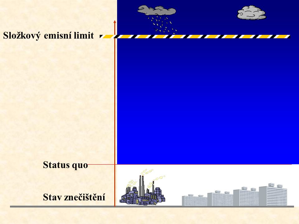Složkový emisní limit Status quo Stav znečištění