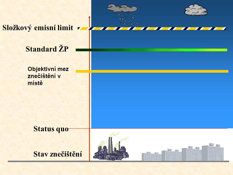Složkový emisní limit Standard ŽP Status quo Stav znečištění