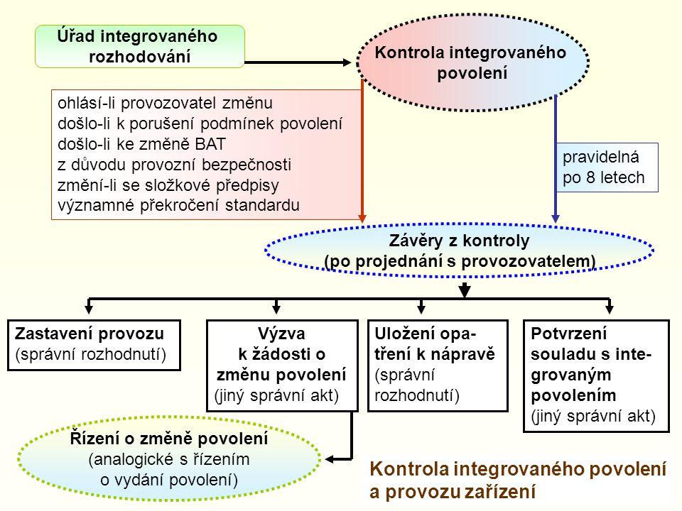 Kontrola integrovaného povolení a provozu zařízení