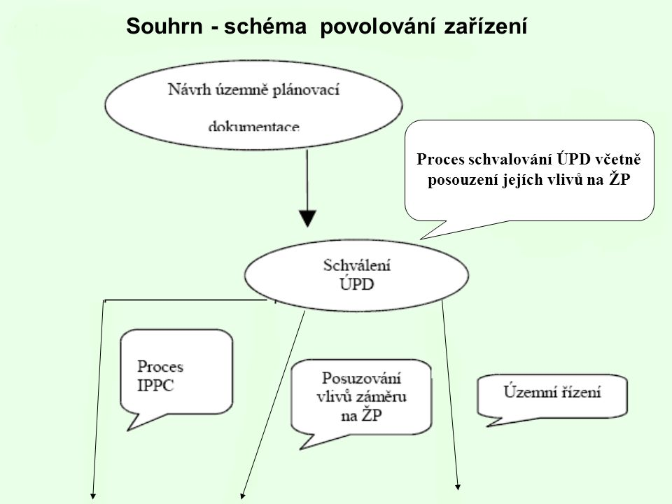Proces schvalování ÚPD včetně posouzení jejích vlivů na ŽP