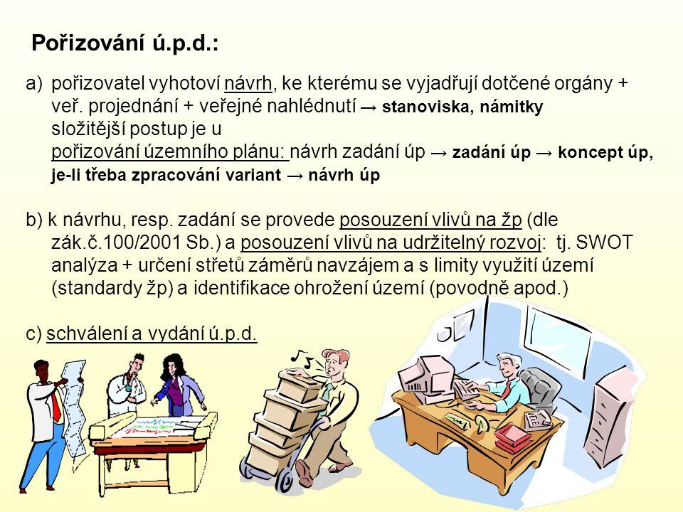Pořizování ú.p.d.: pořizovatel vyhotoví návrh, ke kterému se vyjadřují dotčené orgány + veř. projednání + veřejné nahlédnutí → stanoviska, námitky.