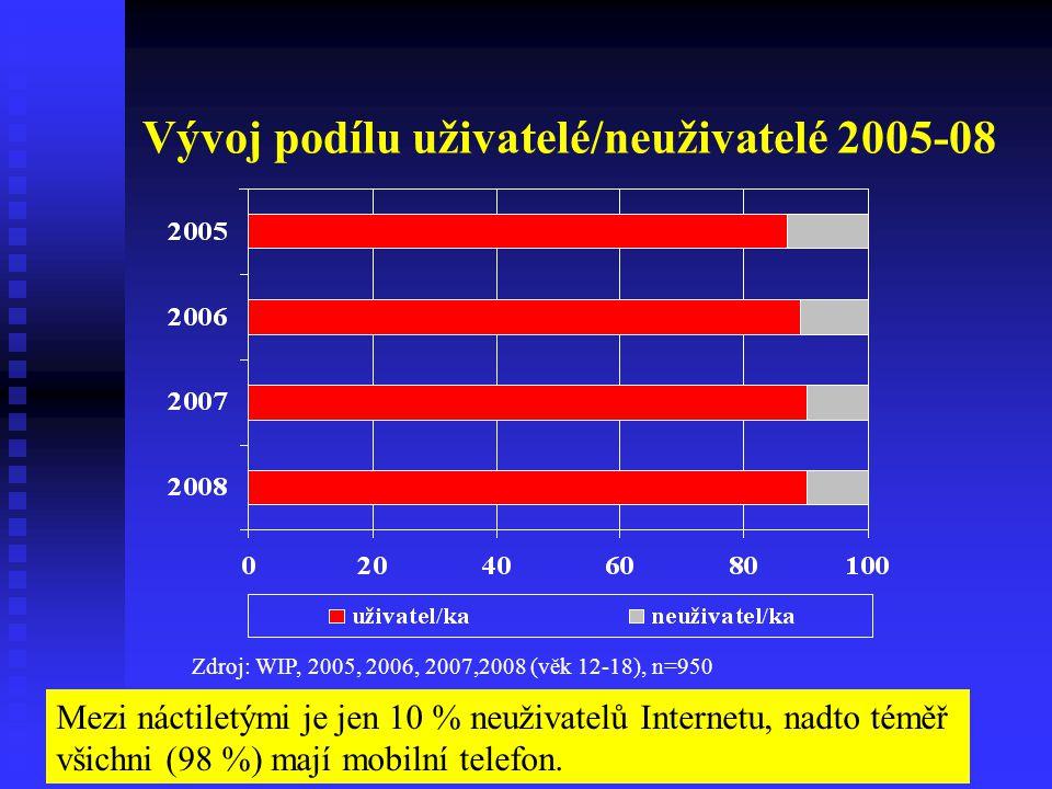 Vývoj podílu uživatelé/neuživatelé 2005-08