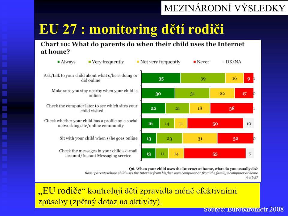 EU 27 : monitoring dětí rodiči