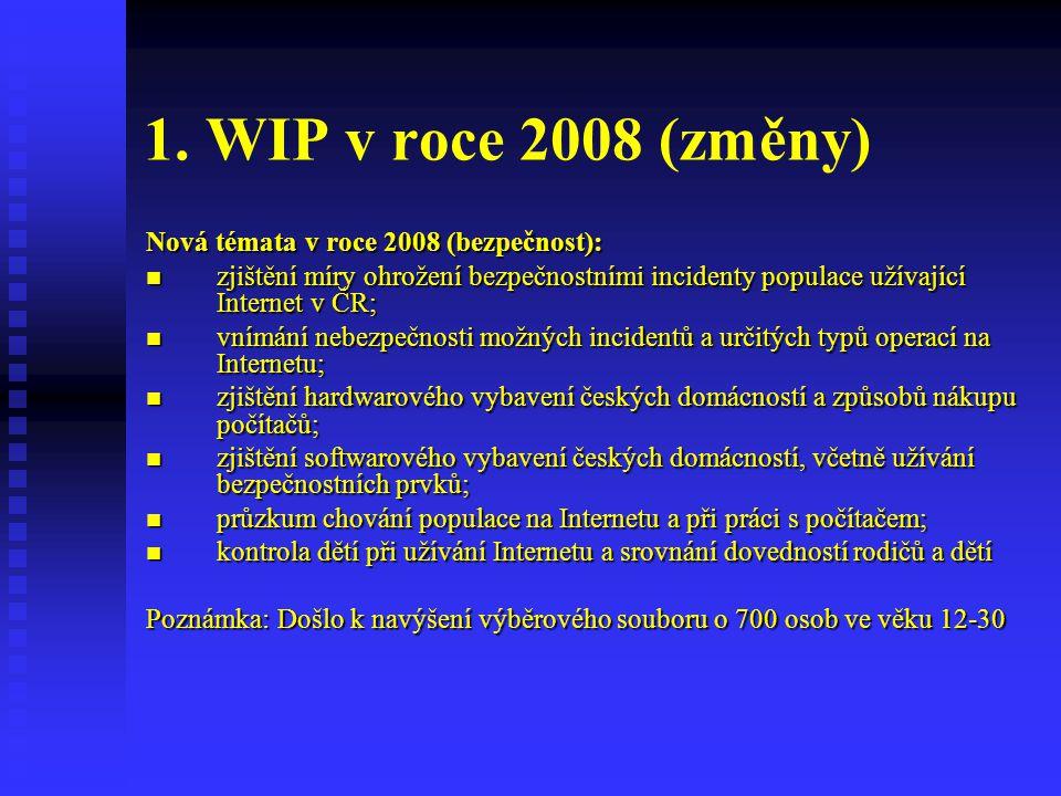1. WIP v roce 2008 (změny) Nová témata v roce 2008 (bezpečnost):