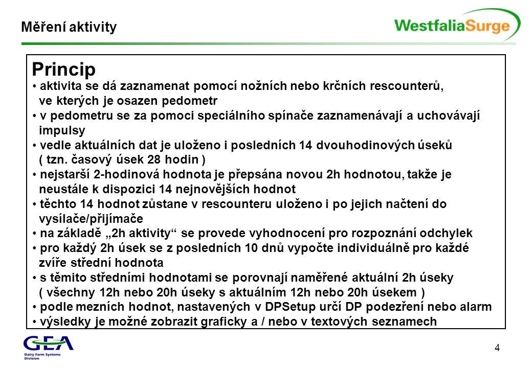 Princip Měření aktivity
