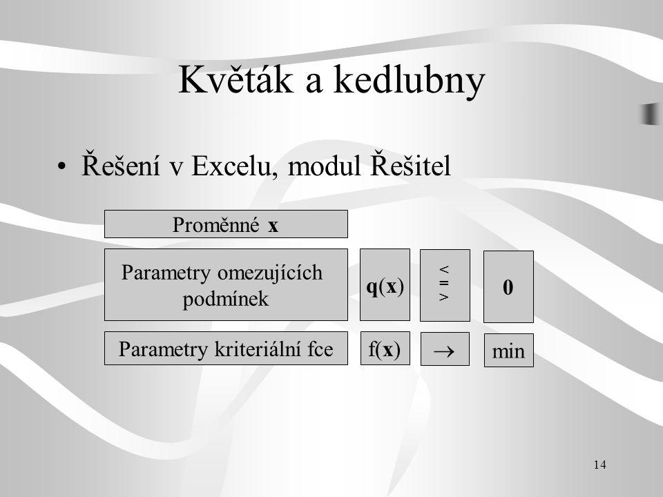 Květák a kedlubny Řešení v Excelu, modul Řešitel Proměnné x