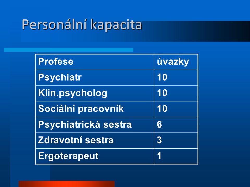 Personální kapacita Profese úvazky Psychiatr 10 Klin.psycholog