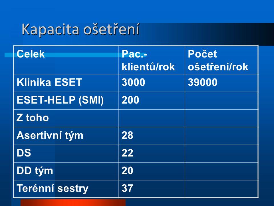 Kapacita ošetření Celek Pac.-klientů/rok Počet ošetření/rok