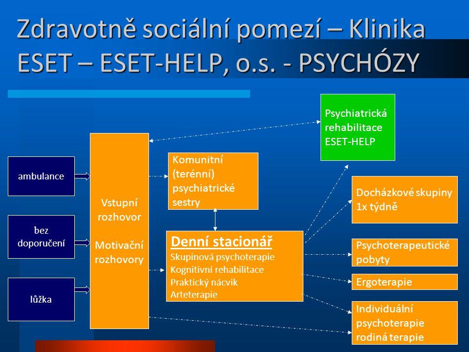 Zdravotně sociální pomezí – Klinika ESET – ESET-HELP, o.s. - PSYCHÓZY