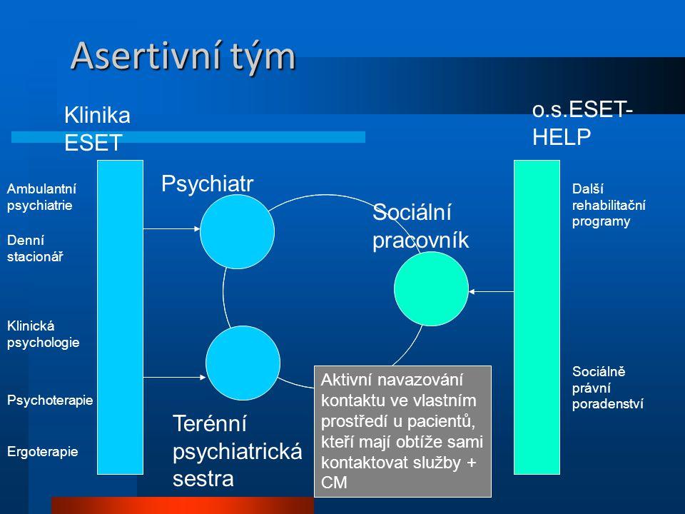 Asertivní tým o.s.ESET-HELP Klinika ESET Psychiatr Sociální pracovník