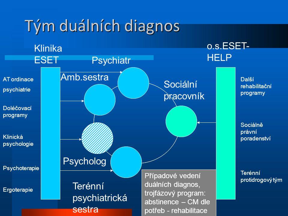 Tým duálních diagnos o.s.ESET-HELP Klinika ESET Psychiatr Amb.sestra