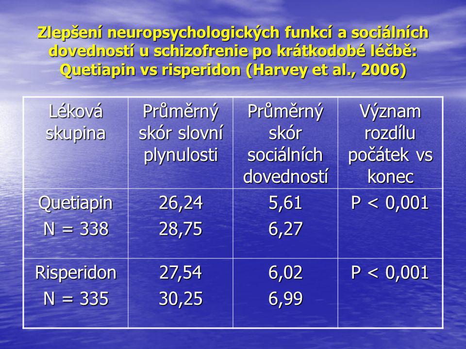 Průměrný skór slovní plynulosti Průměrný skór sociálních dovedností