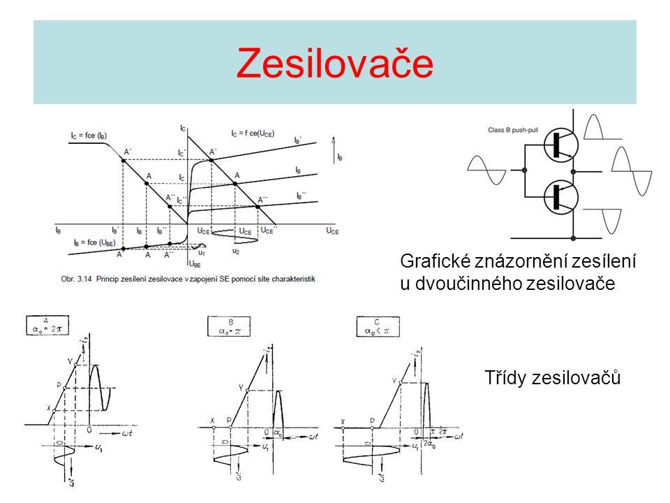 Zesilovače Grafické znázornění zesílení u dvoučinného zesilovače