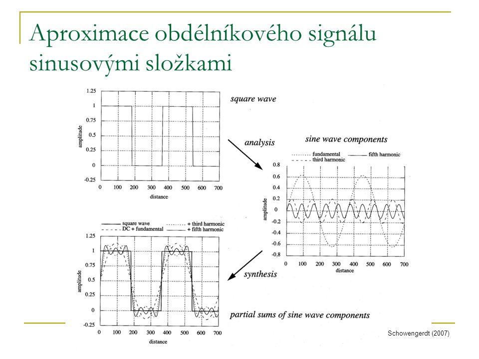 Aproximace obdélníkového signálu sinusovými složkami