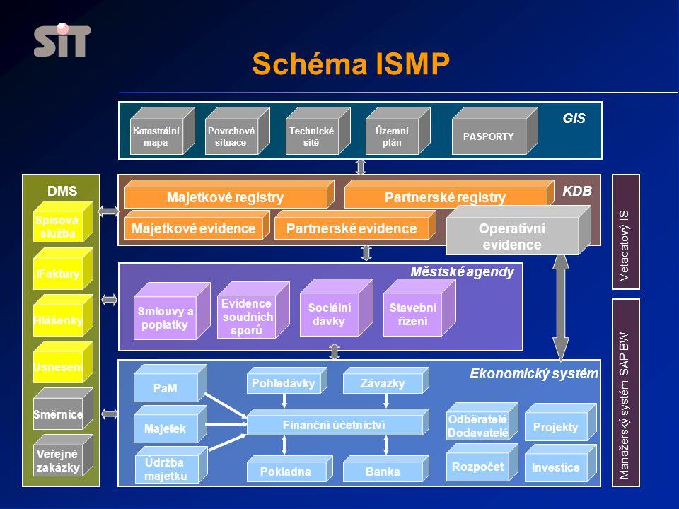 Schéma ISMP Partnerské registry Majetkové registry Městské agendy KDB