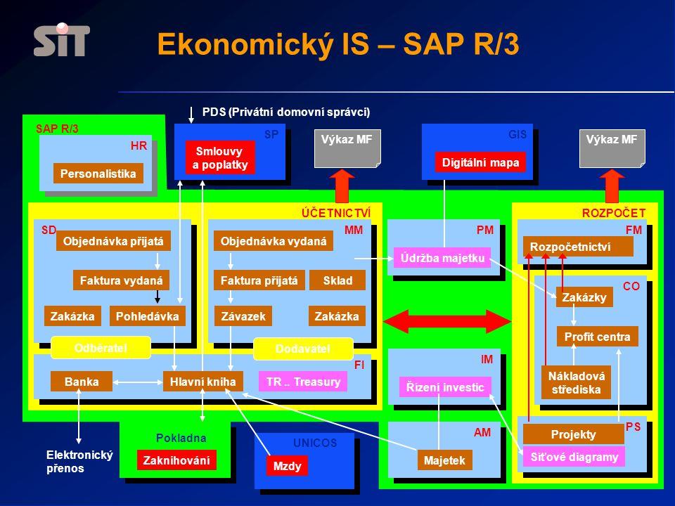 Ekonomický IS – SAP R/3 PDS (Privátní domovní správci) SAP R/3 SP GIS