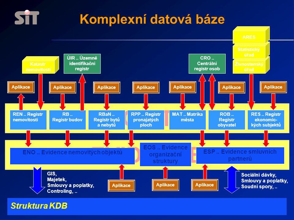 REGISTRY EVIDENCE Komplexní datová báze Struktura KDB