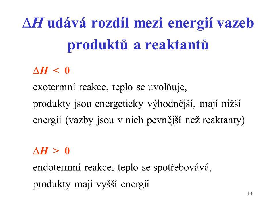 H udává rozdíl mezi energií vazeb produktů a reaktantů