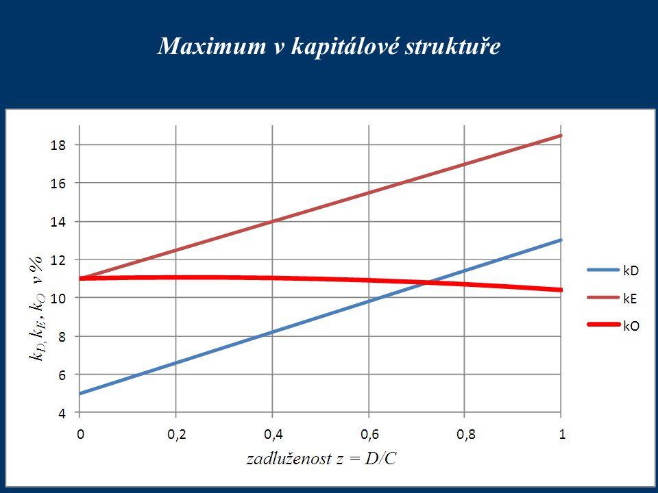 Maximum v kapitálové struktuře
