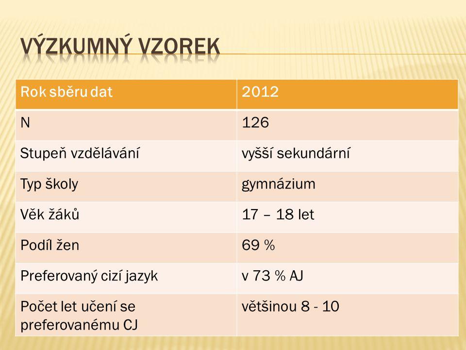 Výzkumný vzorek Rok sběru dat 2012 N 126 Stupeň vzdělávání