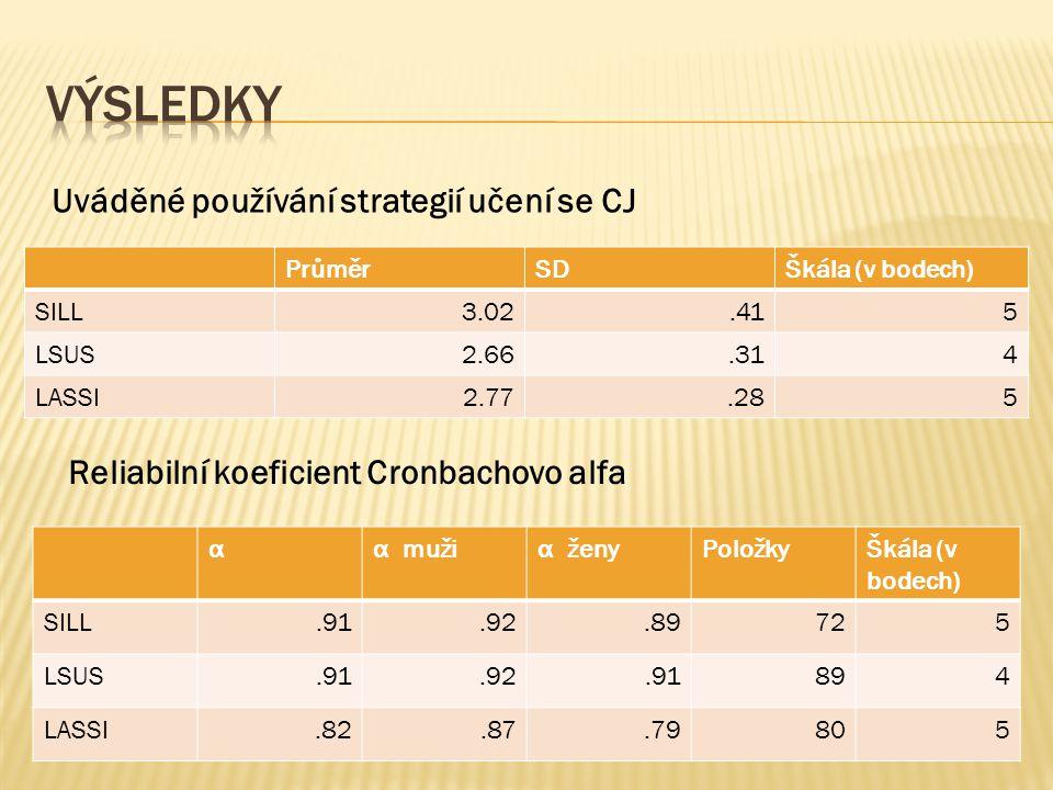výsledky Uváděné používání strategií učení se CJ
