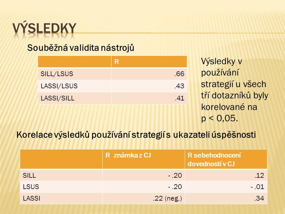 Výsledky Souběžná validita nástrojů