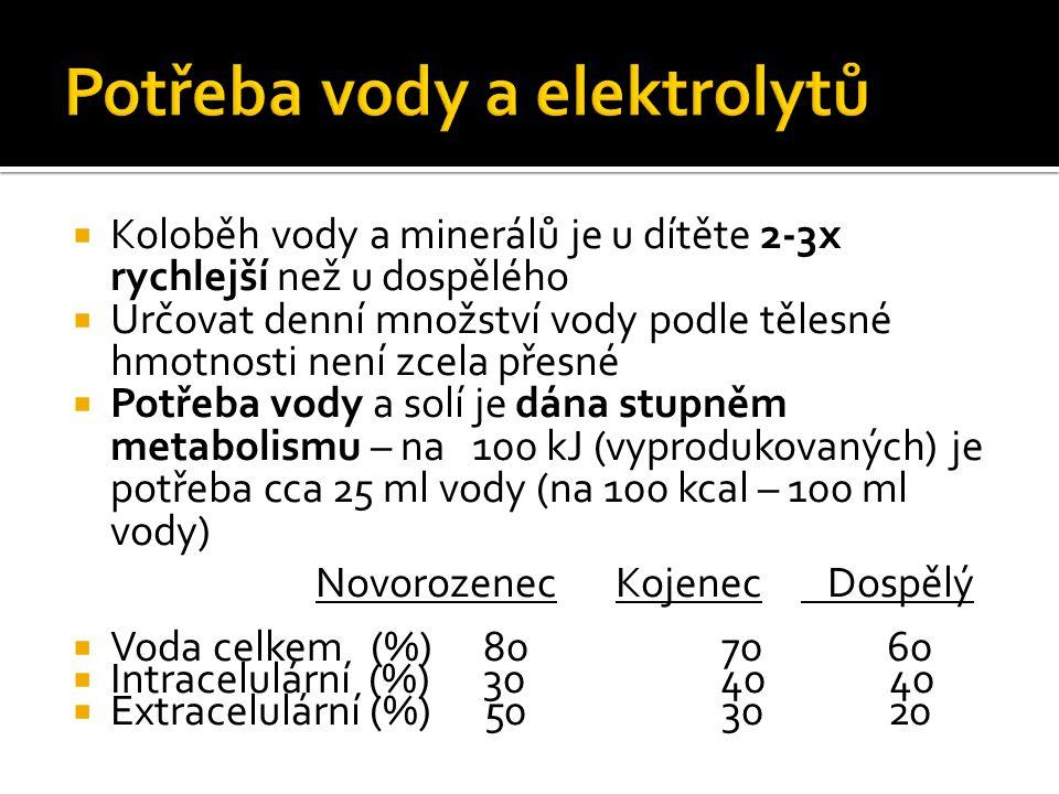 Potřeba vody a elektrolytů