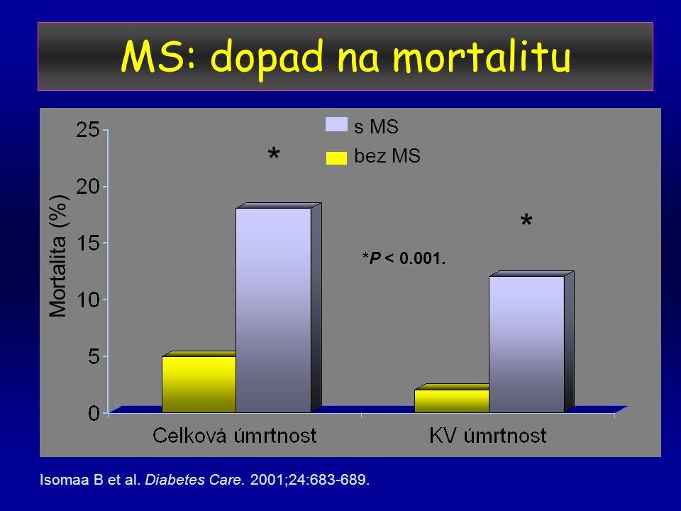 MS: dopad na mortalitu * * Mortalita (%) s MS bez MS *P < 0.001.