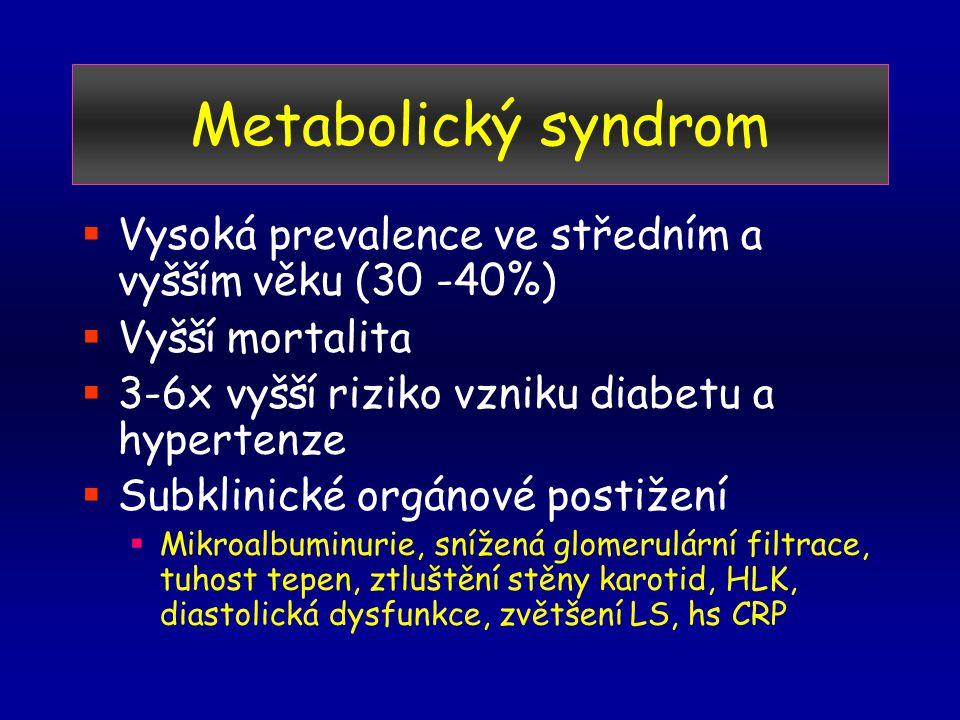 Metabolický syndrom Vysoká prevalence ve středním a vyšším věku (30 -40%) Vyšší mortalita. 3-6x vyšší riziko vzniku diabetu a hypertenze.