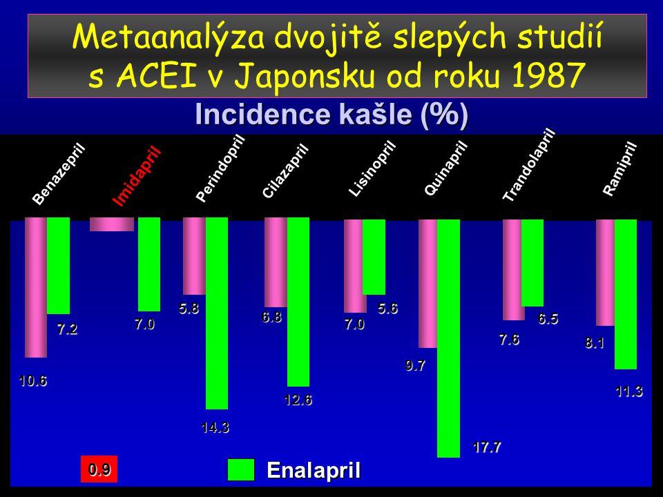 Metaanalýza dvojitě slepých studií s ACEI v Japonsku od roku 1987