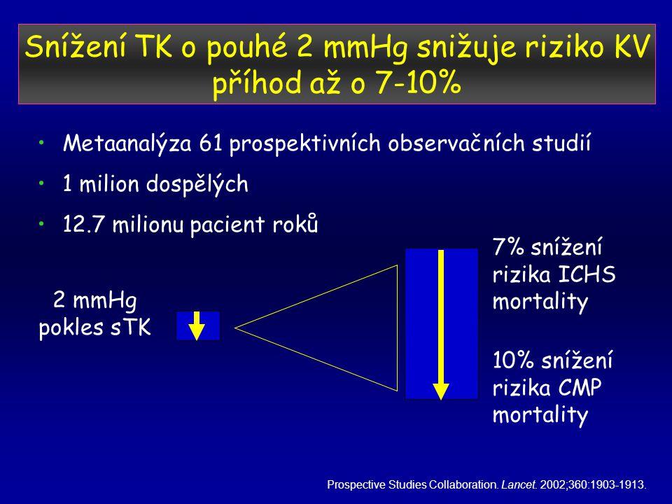 Snížení TK o pouhé 2 mmHg snižuje riziko KV příhod až o 7-10%