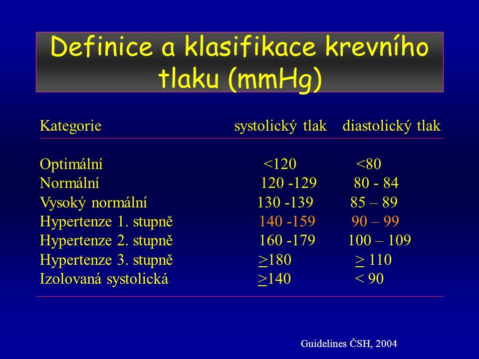 Definice a klasifikace krevního tlaku (mmHg)