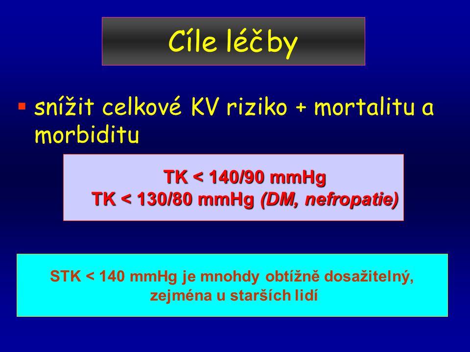 Cíle léčby snížit celkové KV riziko + mortalitu a morbiditu