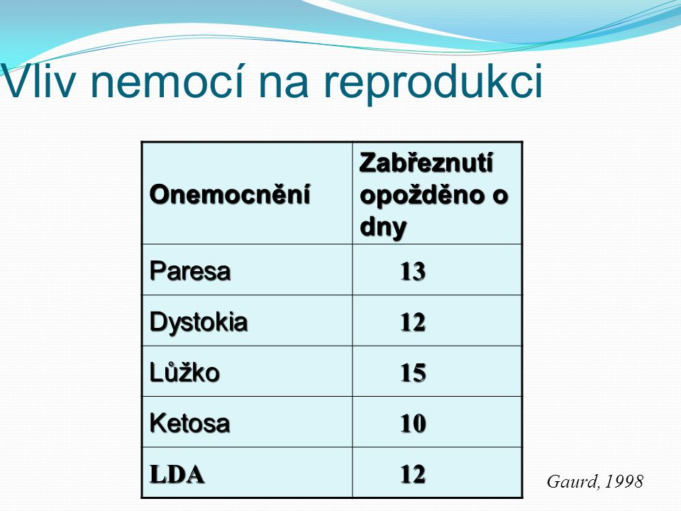 Vliv nemocí na reprodukci