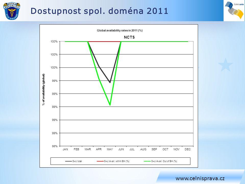 Dostupnost spol. doména 2011