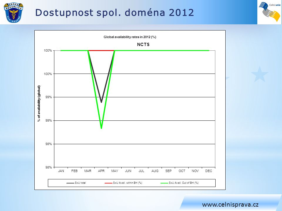 Dostupnost spol. doména 2012