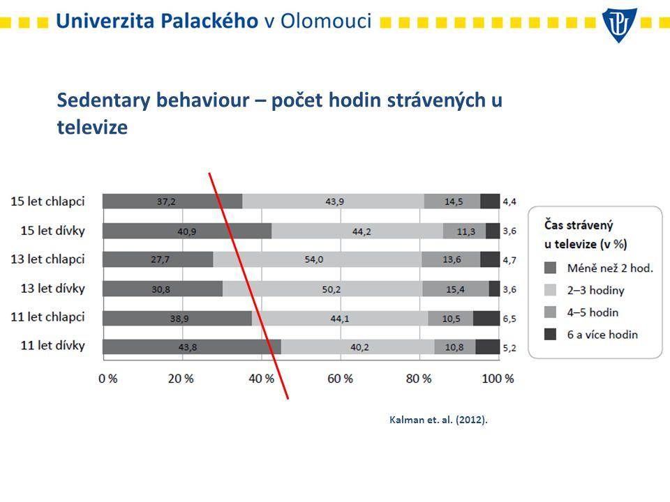 Sedentary behaviour – počet hodin strávených u televize