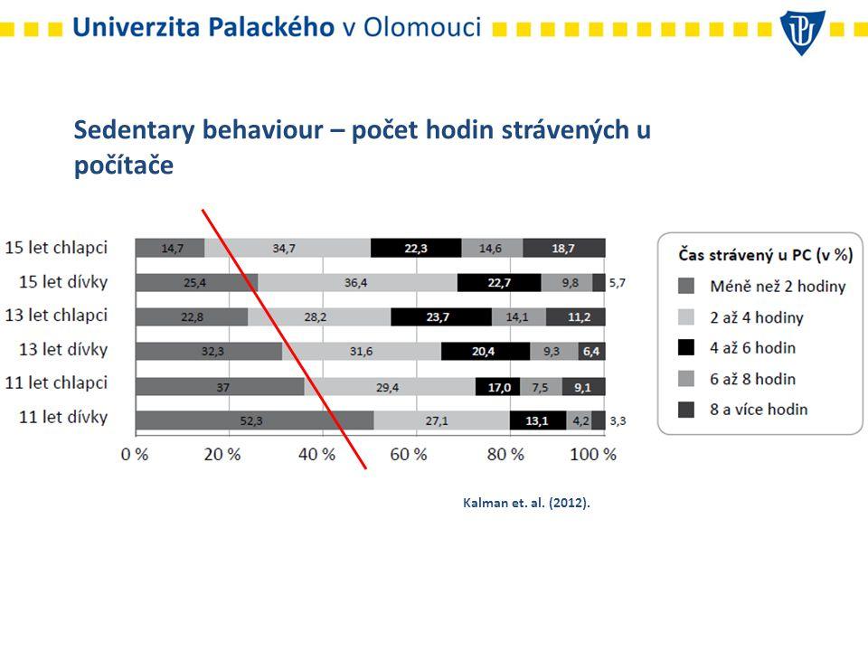 Sedentary behaviour – počet hodin strávených u počítače