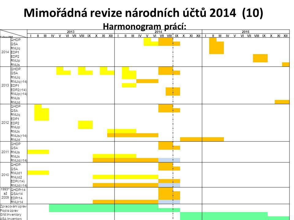 Mimořádná revize národních účtů 2014 (10) Harmonogram prácí: