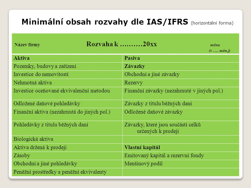Minimální obsah rozvahy dle IAS/IFRS (horizontální forma) Aktiva