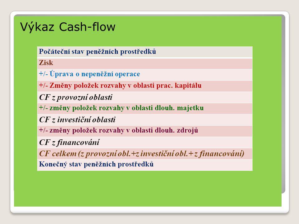 Výkaz Cash-flow CF z provozní oblasti CF z investiční oblasti