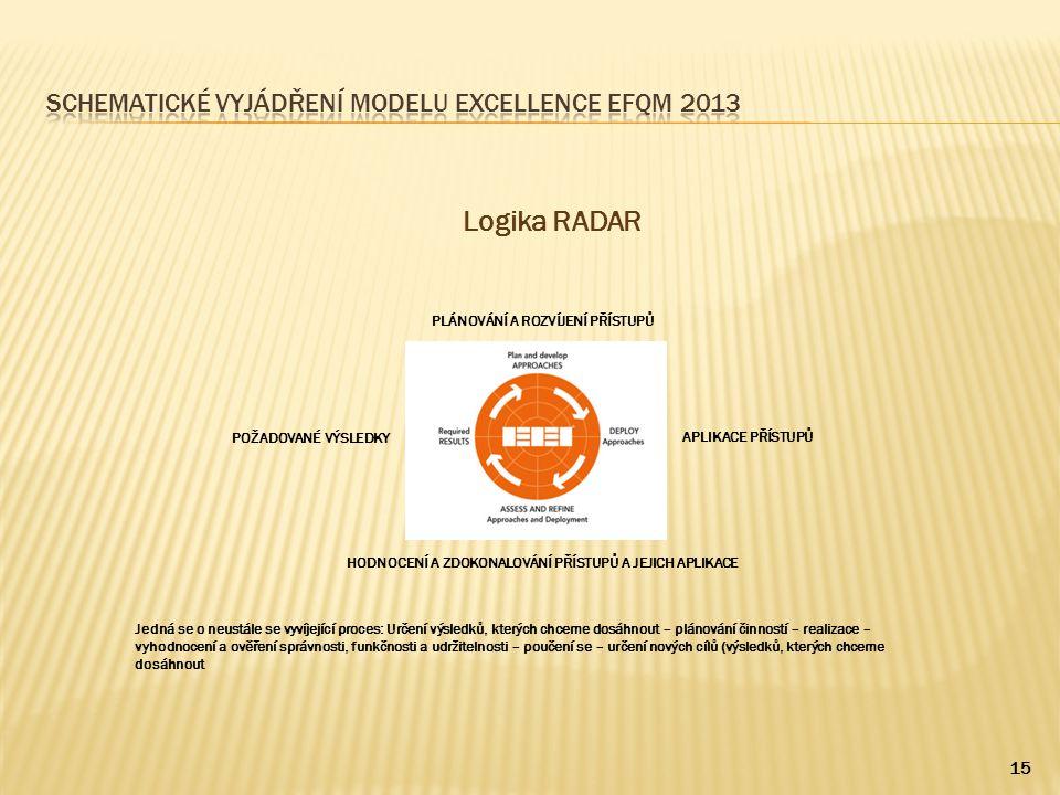 Schematické vyjádření modelu excellence efqm 2013