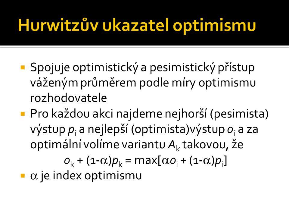 Hurwitzův ukazatel optimismu