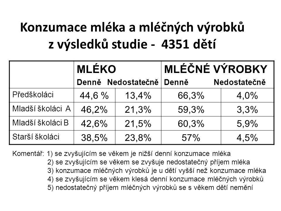 Konzumace mléka a mléčných výrobků z výsledků studie - 4351 dětí