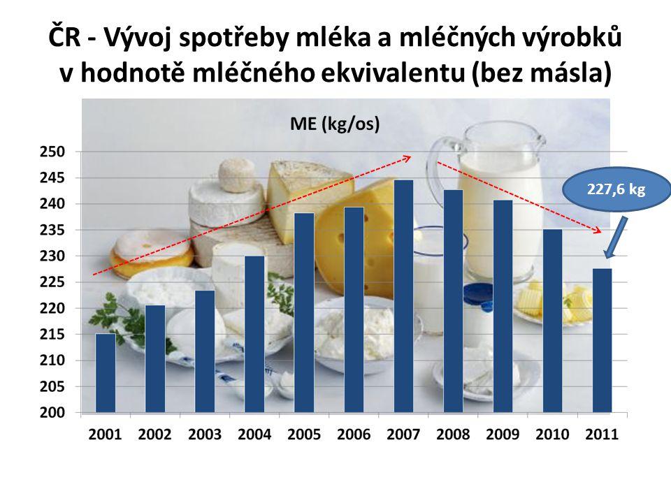ČR - Vývoj spotřeby mléka a mléčných výrobků v hodnotě mléčného ekvivalentu (bez másla)